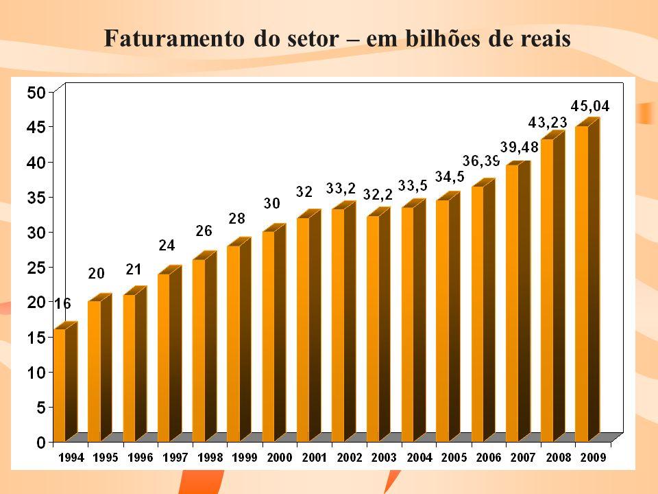 Número de funcionários (%) Média = 498 Média = 228Média = 287 Média = 17Média = 13 Média = 22 PEQ/MED GRANDE Base: (2009) Peq/Méd (1305) Grande (111) (2008) Peq/Méd (1276) Grande (136) (2007) Peq/Méd (1261) Grande (144) P22.
