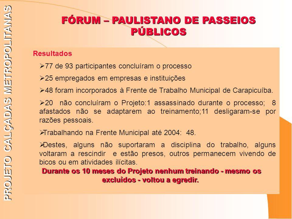 PROJETO CALÇADAS METROPOLITANAS Resultados 77 de 93 participantes concluíram o processo 25 empregados em empresas e instituições 48 foram incorporados