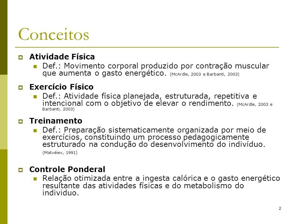 2 Conceitos Atividade Física Def.: Movimento corporal produzido por contração muscular que aumenta o gasto energético. (McArdle, 2003 e Barbanti, 2003