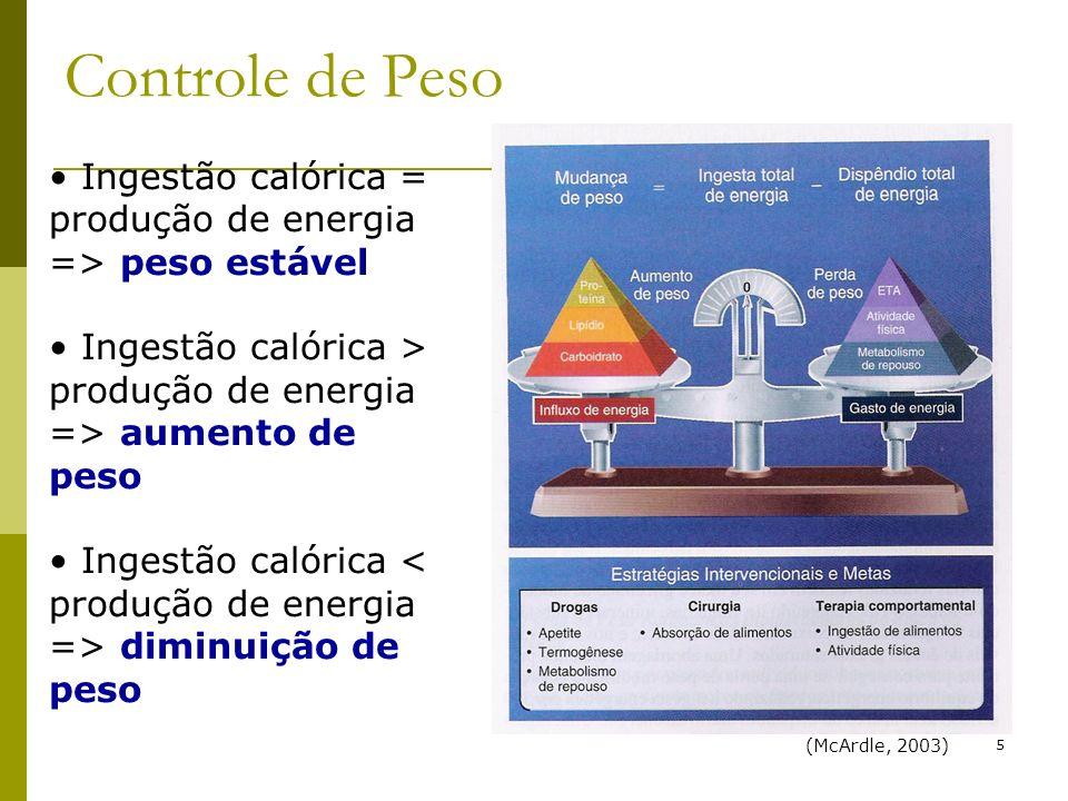 5 Controle de Peso Ingestão calórica = produção de energia => peso estável Ingestão calórica > produção de energia => aumento de peso Ingestão calóric