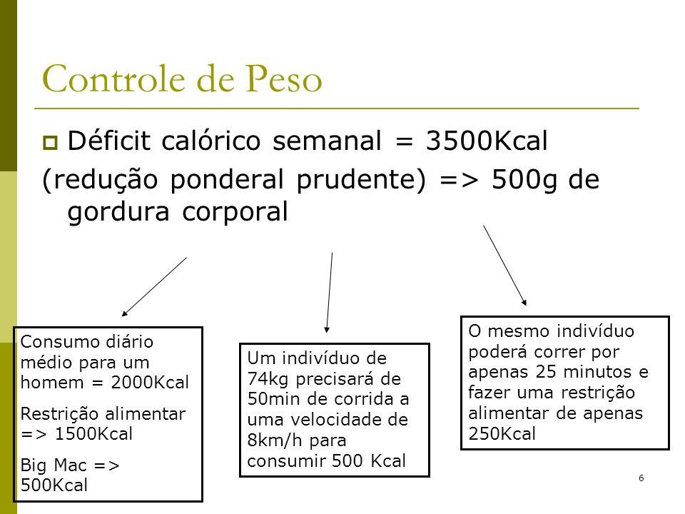 6 Controle de Peso Déficit calórico semanal = 3500Kcal (redução ponderal prudente) => 500g de gordura corporal Consumo diário médio para um homem = 20