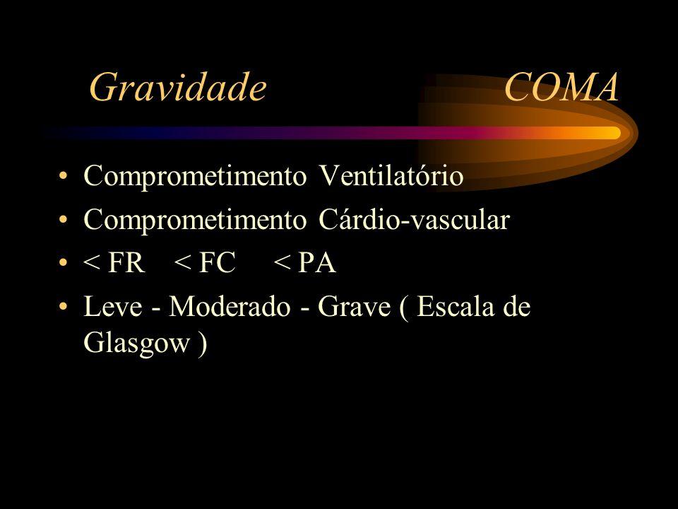 Gravidade COMA Comprometimento Ventilatório Comprometimento Cárdio-vascular < FR < FC < PA Leve - Moderado - Grave ( Escala de Glasgow )