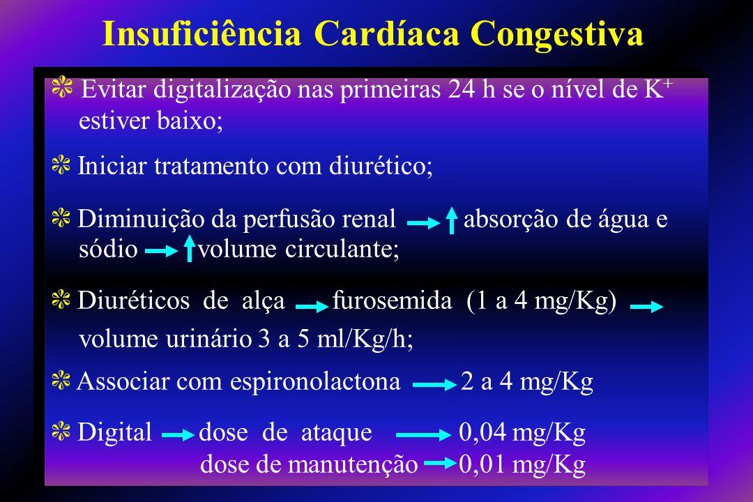 c Evitar digitalização nas primeiras 24 h se o nível de K + estiver baixo; c Iniciar tratamento com diurético; c Diminuição da perfusão renal absorção