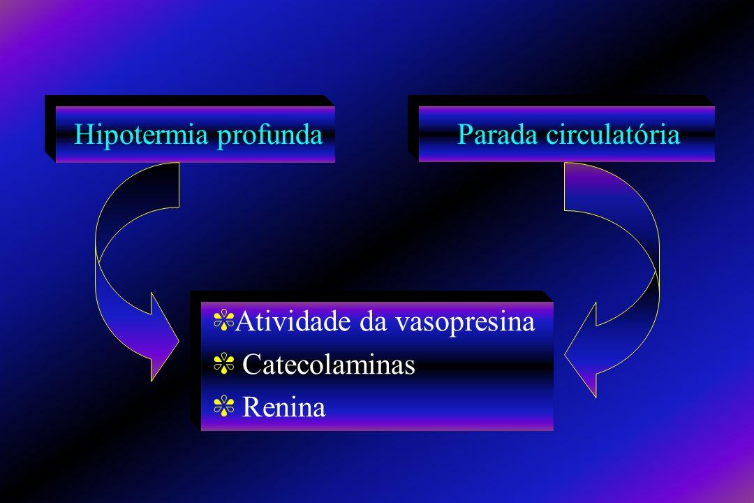 Hipotermia profunda Parada circulatória ^Atividade da vasopresina ^ Catecolaminas ^ Renina