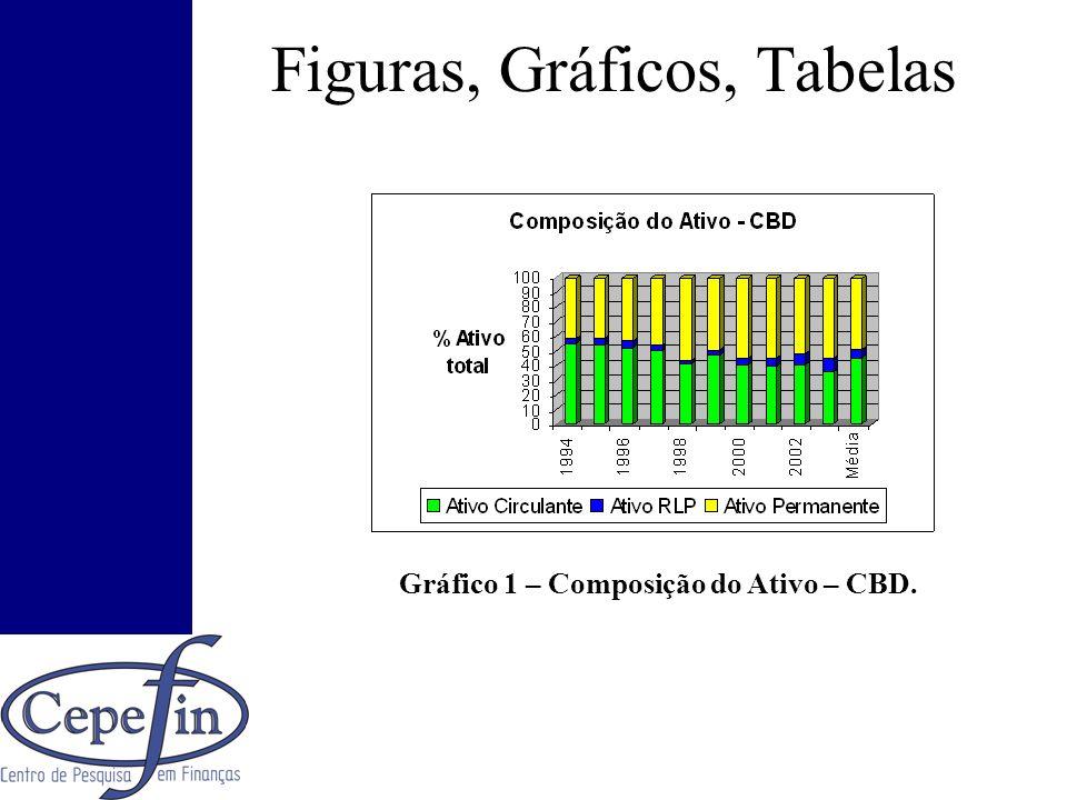 Figuras, Gráficos, Tabelas Gráfico 1 – Composição do Ativo – CBD.