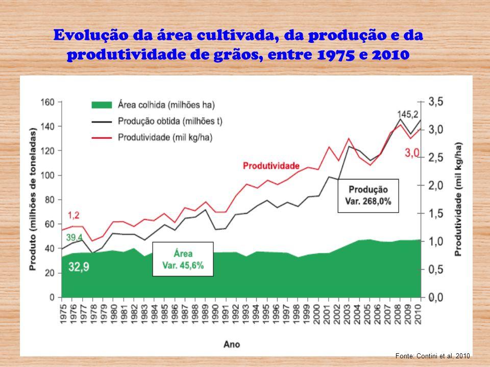Dados do Ministério da Agricultura, Pecuária e Abastecimento preveem um crescimento de 23% na produção de alimentos (grãos) entre a safra 2010/11 e 2020/21 e um aumento de 9,5% da área plantada.