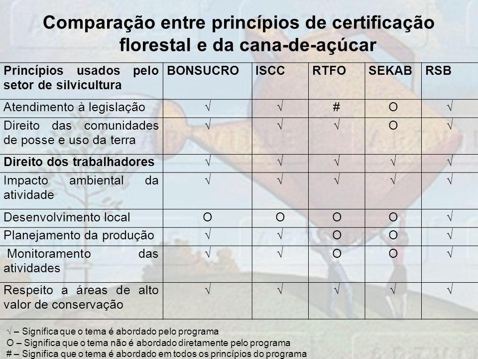 Princípios usados pelo setor de silvicultura BONSUCROISCCRTFOSEKABRSB Atendimento à legislação#O Direito das comunidades de posse e uso da terra O Dir