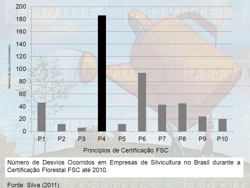 Número de Desvios Ocorridos em Empresas de Silvicultura no Brasil durante a Certificação Florestal FSC até 2010. Fonte: Silva (2011).