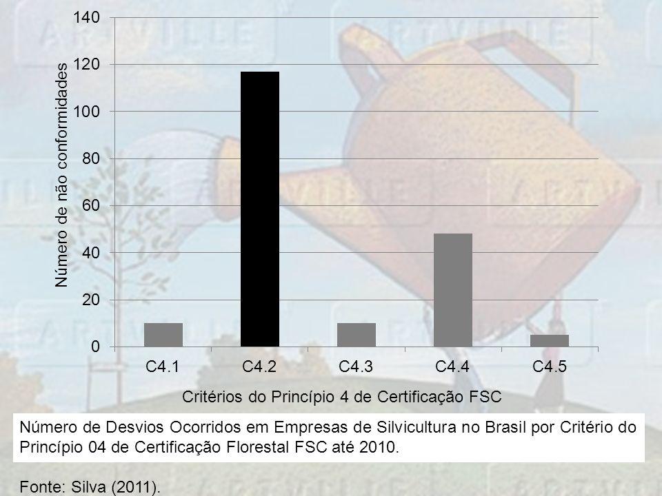 Número de Desvios Ocorridos em Empresas de Silvicultura no Brasil por Critério do Princípio 04 de Certificação Florestal FSC até 2010. Fonte: Silva (2