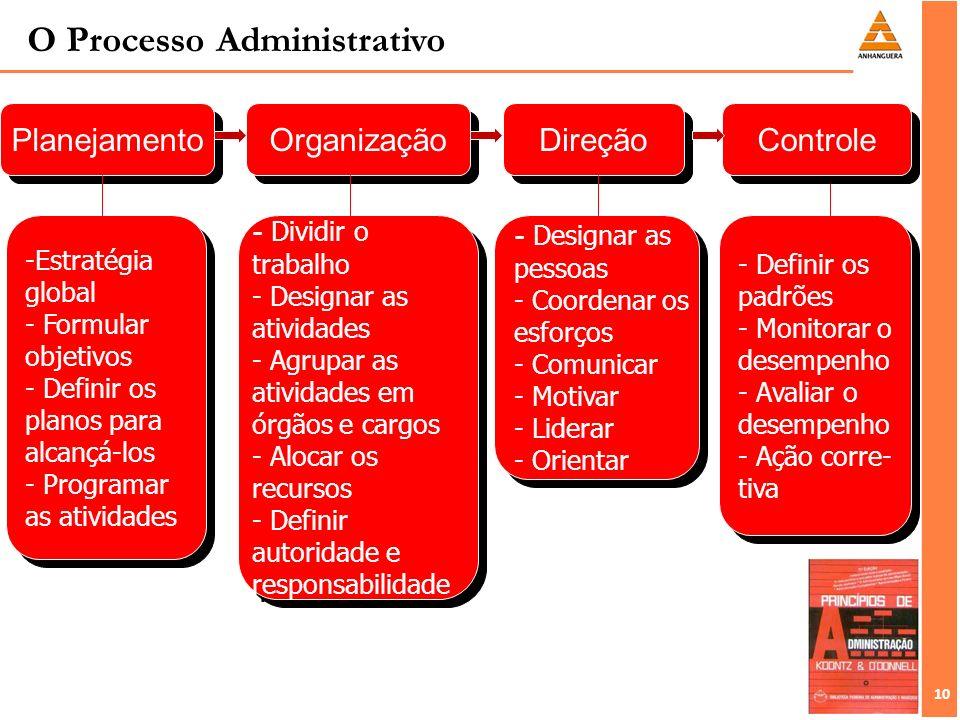 10 O Processo Administrativo Planejamento Organização - Dividir o trabalho - Designar as atividades - Agrupar as atividades em órgãos e cargos - Aloca