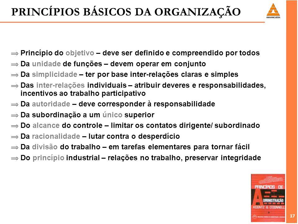 17 Princípio do objetivo – deve ser definido e compreendido por todos Da unidade de funções – devem operar em conjunto Da simplicidade – ter por base