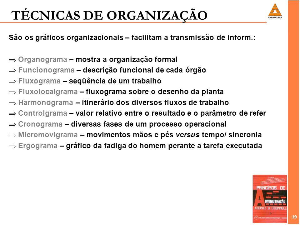 19 São os gráficos organizacionais – facilitam a transmissão de inform.: Organograma – mostra a organização formal Funcionograma – descrição funcional