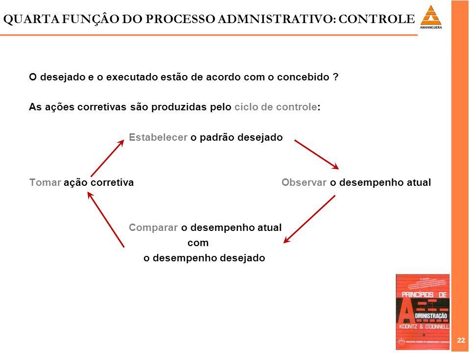 22 O desejado e o executado estão de acordo com o concebido ? As ações corretivas são produzidas pelo ciclo de controle: Estabelecer o padrão desejado