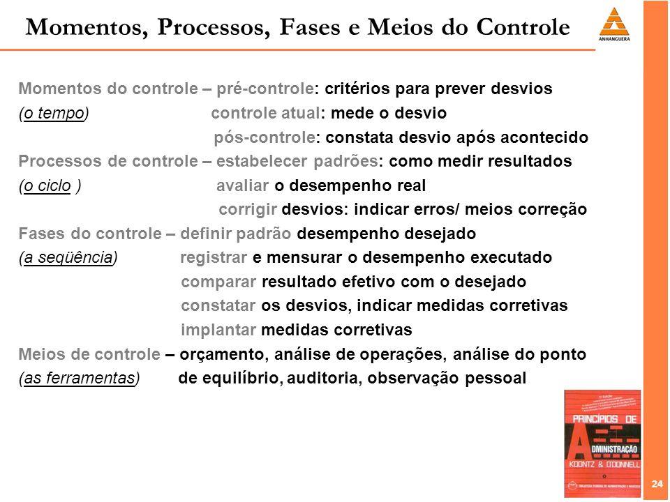 24 Momentos do controle – pré-controle: critérios para prever desvios (o tempo) controle atual: mede o desvio pós-controle: constata desvio após acont