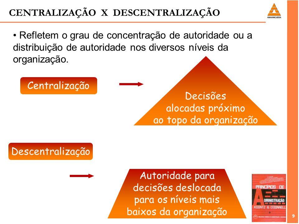 9 9 Refletem o grau de concentração de autoridade ou a distribuição de autoridade nos diversos níveis da organização. Centralização Descentralização D