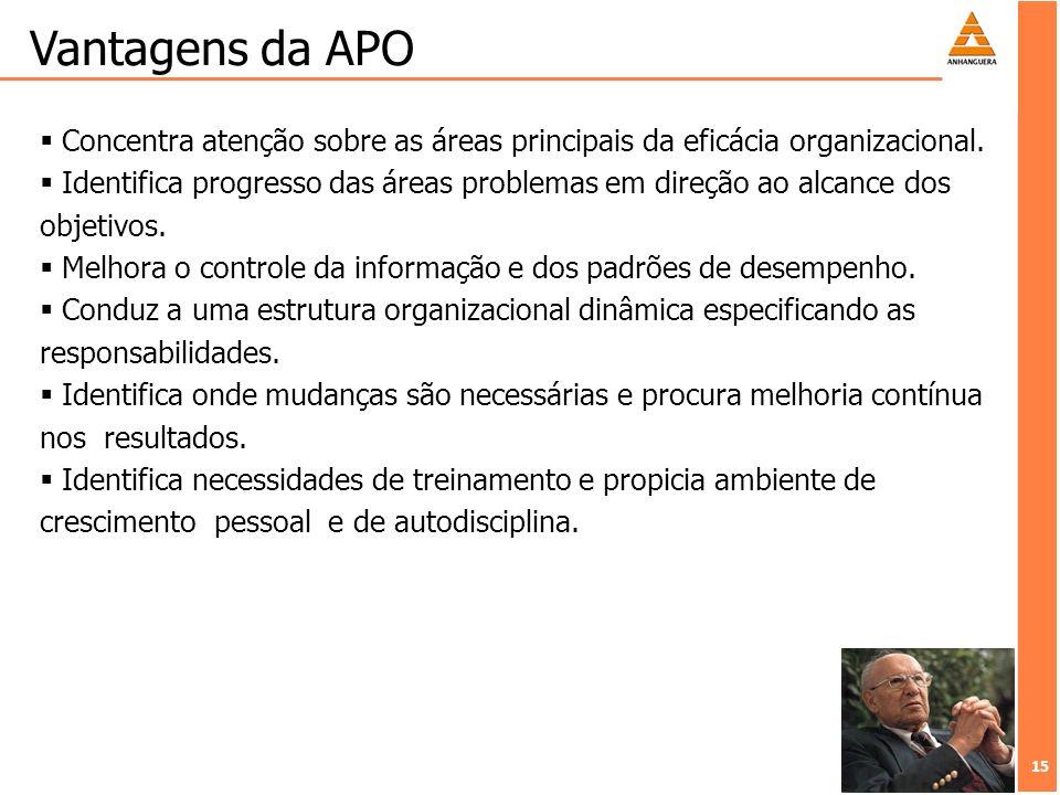 15 Vantagens da APO Concentra atenção sobre as áreas principais da eficácia organizacional. Identifica progresso das áreas problemas em direção ao alc