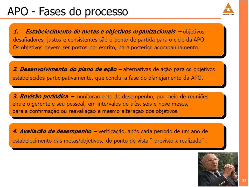 17 APO - Fases do processo 1.Estabelecimento de metas e objetivos organizacionais – objetivos desafiadores, justos e consistentes são o ponto de parti