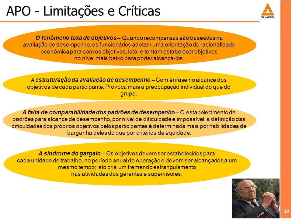 20 APO - Limitações e Críticas O fenômeno taxa de objetivos – Quando recompensas são baseadas na avaliação de desempenho, os funcionários adotam uma o