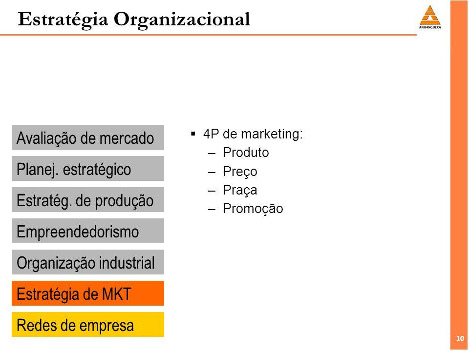 10 Estratégia Organizacional Avaliação de mercado Planej.