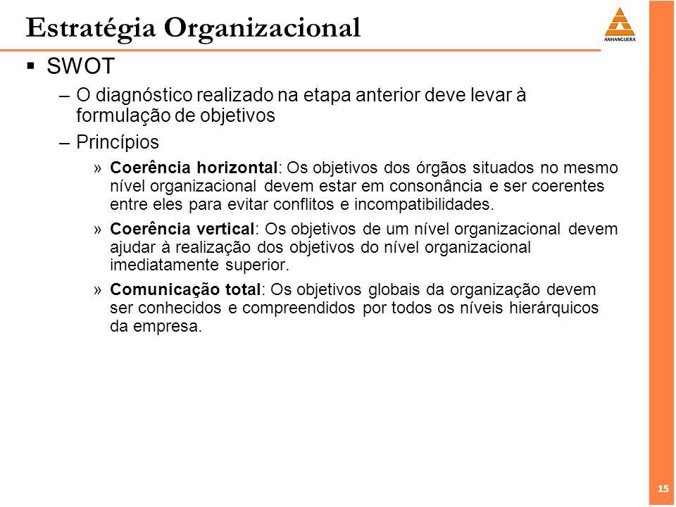 15 Estratégia Organizacional SWOT –O diagnóstico realizado na etapa anterior deve levar à formulação de objetivos –Princípios »Coerência horizontal: Os objetivos dos órgãos situados no mesmo nível organizacional devem estar em consonância e ser coerentes entre eles para evitar conflitos e incompatibilidades.