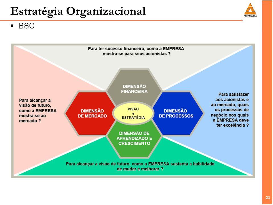 21 Estratégia Organizacional BSC