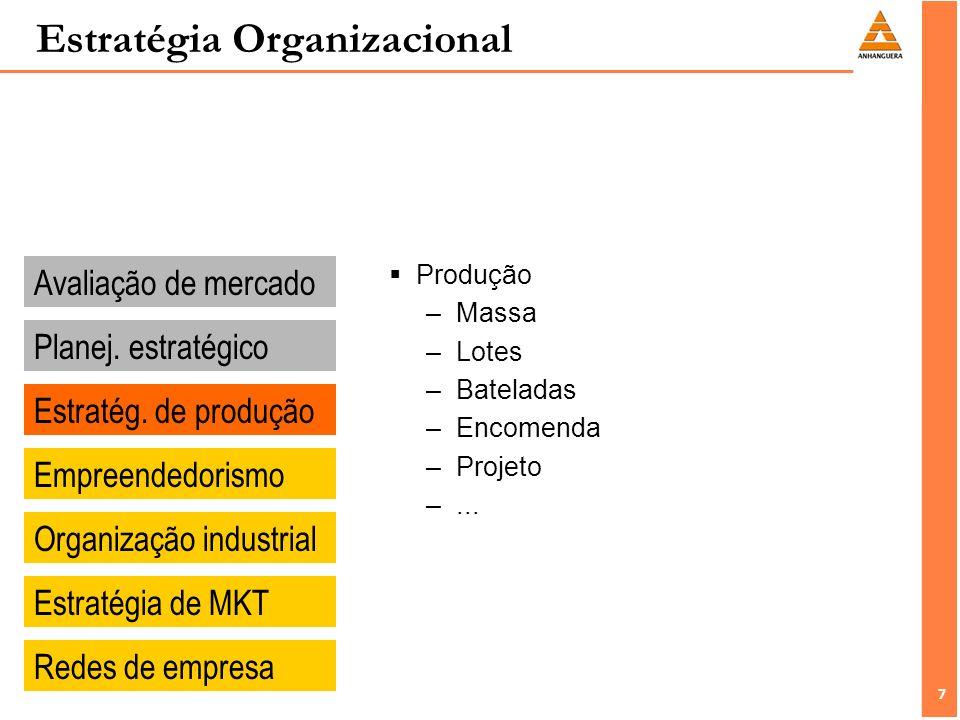 7 7 Estratégia Organizacional Avaliação de mercado Planej.