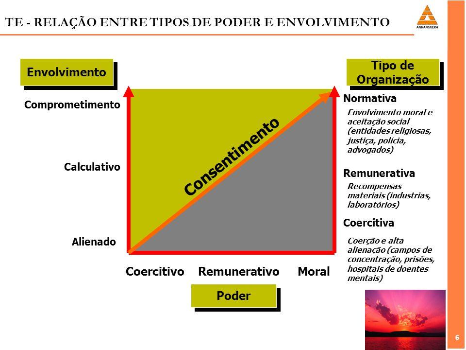 6 6 TE - RELAÇÃO ENTRE TIPOS DE PODER E ENVOLVIMENTO Envolvimento Tipo de Organização Tipo de Organização Consentimento Coercitivo Remunerativo Moral