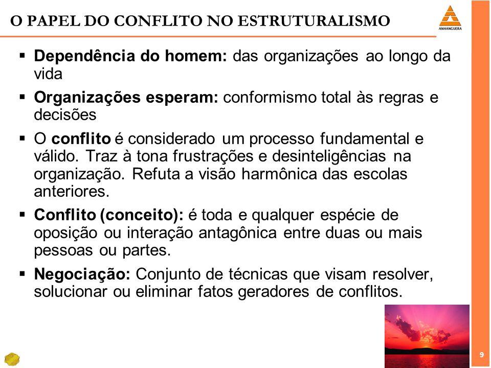 9 9 O PAPEL DO CONFLITO NO ESTRUTURALISMO Dependência do homem: das organizações ao longo da vida Organizações esperam: conformismo total às regras e