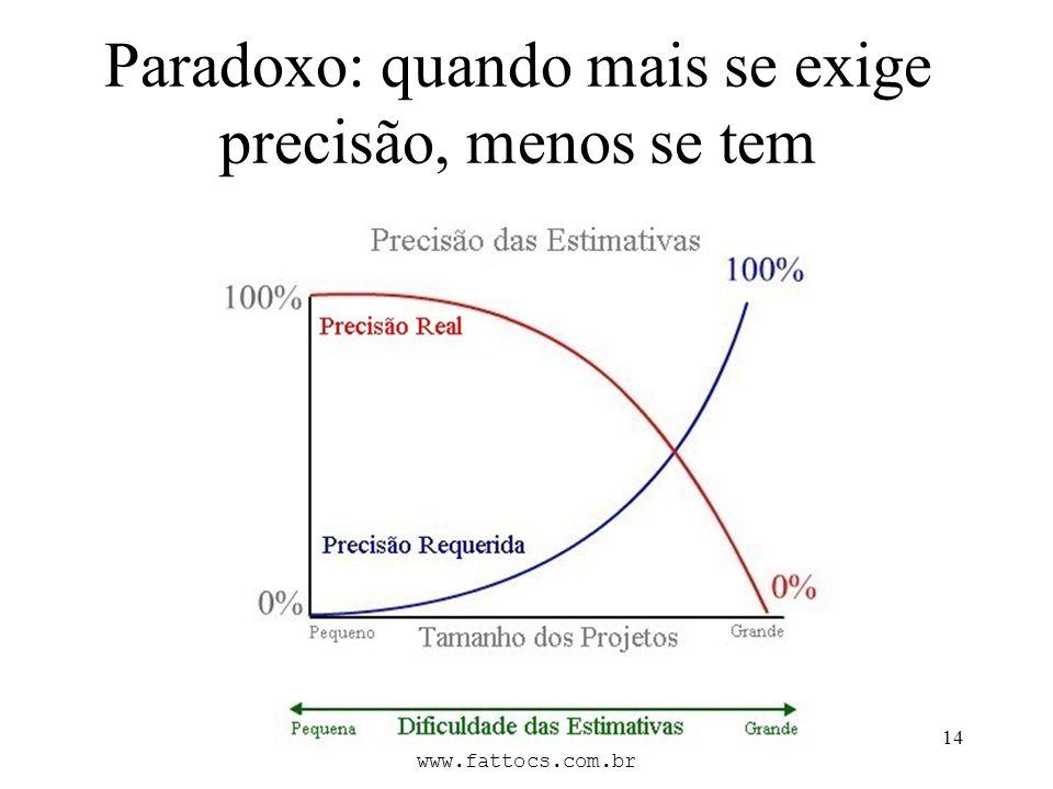 FATTO Consultoria e Sistemas www.fattocs.com.br 14 Paradoxo: quando mais se exige precisão, menos se tem