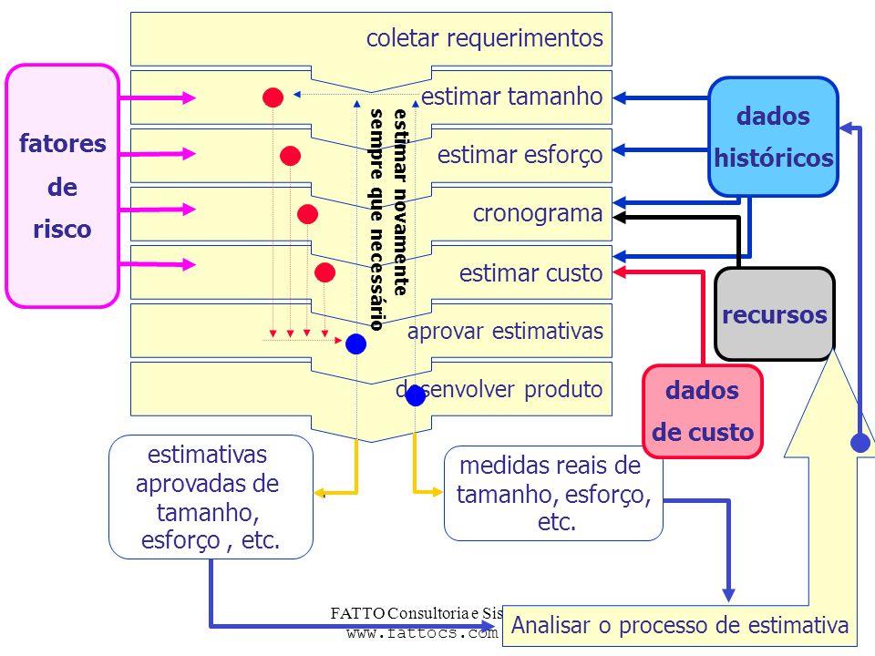 FATTO Consultoria e Sistemas www.fattocs.com.br 15 desenvolver produto aprovar estimativas estimar custo cronograma estimar esforço fatores de risco d