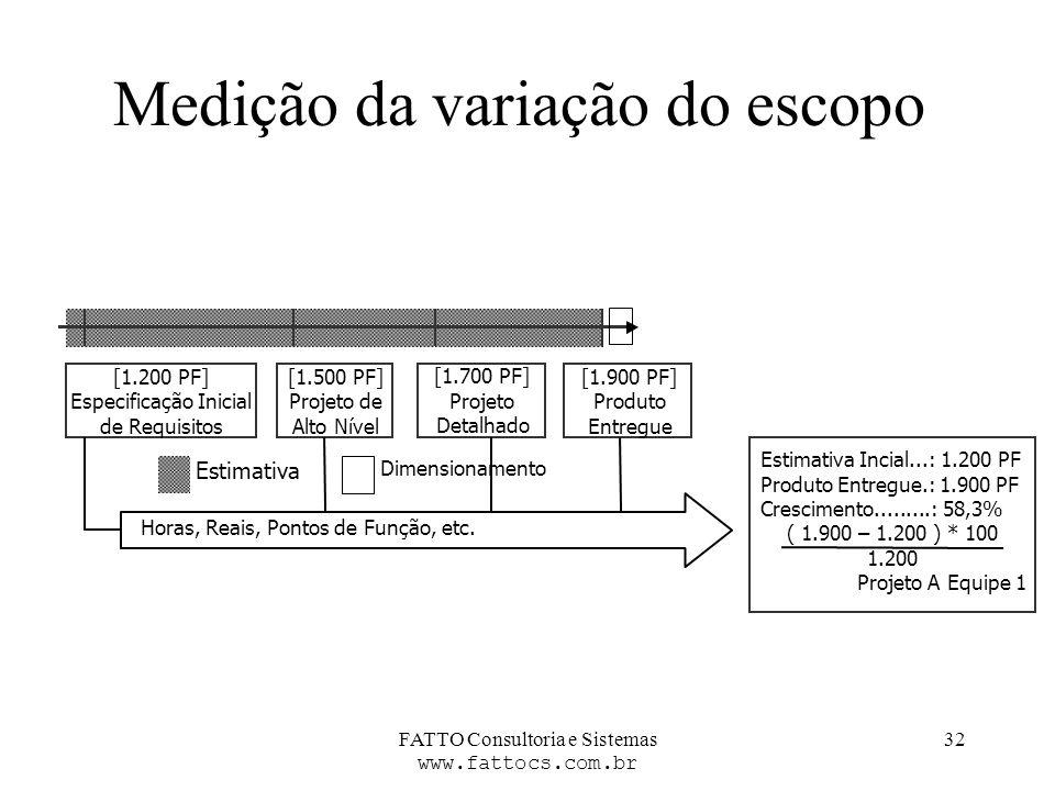 FATTO Consultoria e Sistemas www.fattocs.com.br 32 Medição da variação do escopo [1.200 PF] EspecificaçãoInicial deRequisitos [1.500 PF] Projeto de Al
