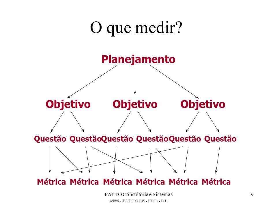 FATTO Consultoria e Sistemas www.fattocs.com.br 9 O que medir? Objetivo Questão Objetivo Questão Objetivo Questão Métrica Planejamento