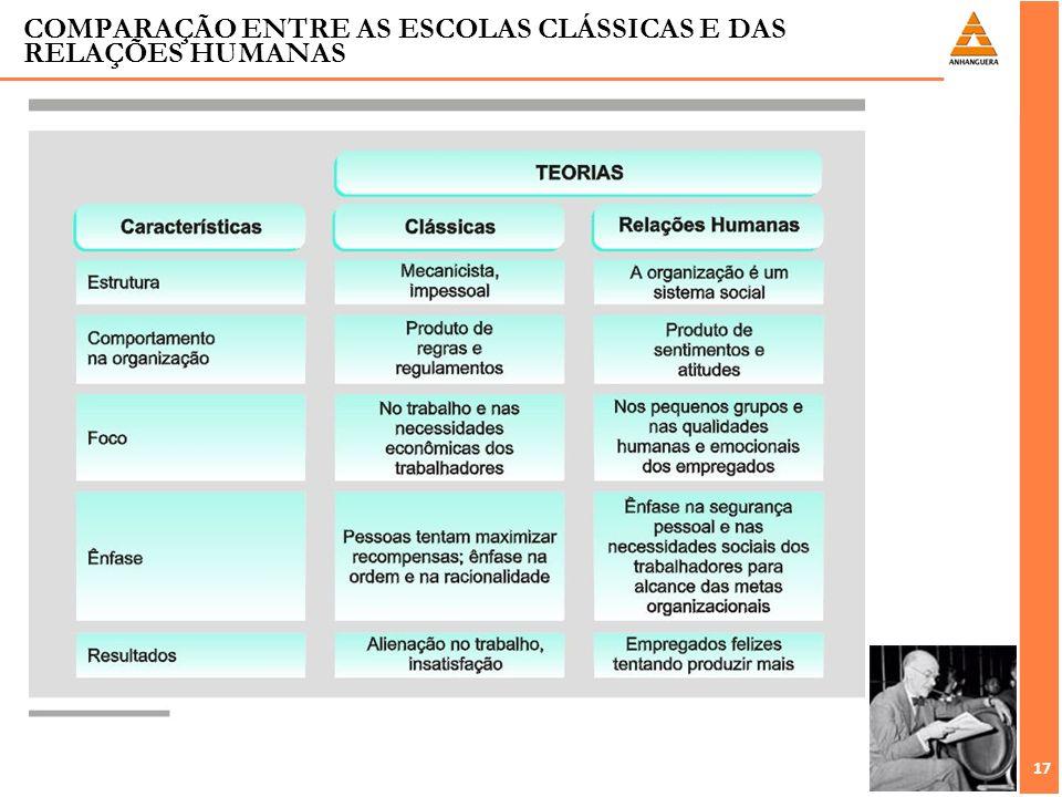 17 COMPARAÇÃO ENTRE AS ESCOLAS CLÁSSICAS E DAS RELAÇÕES HUMANAS