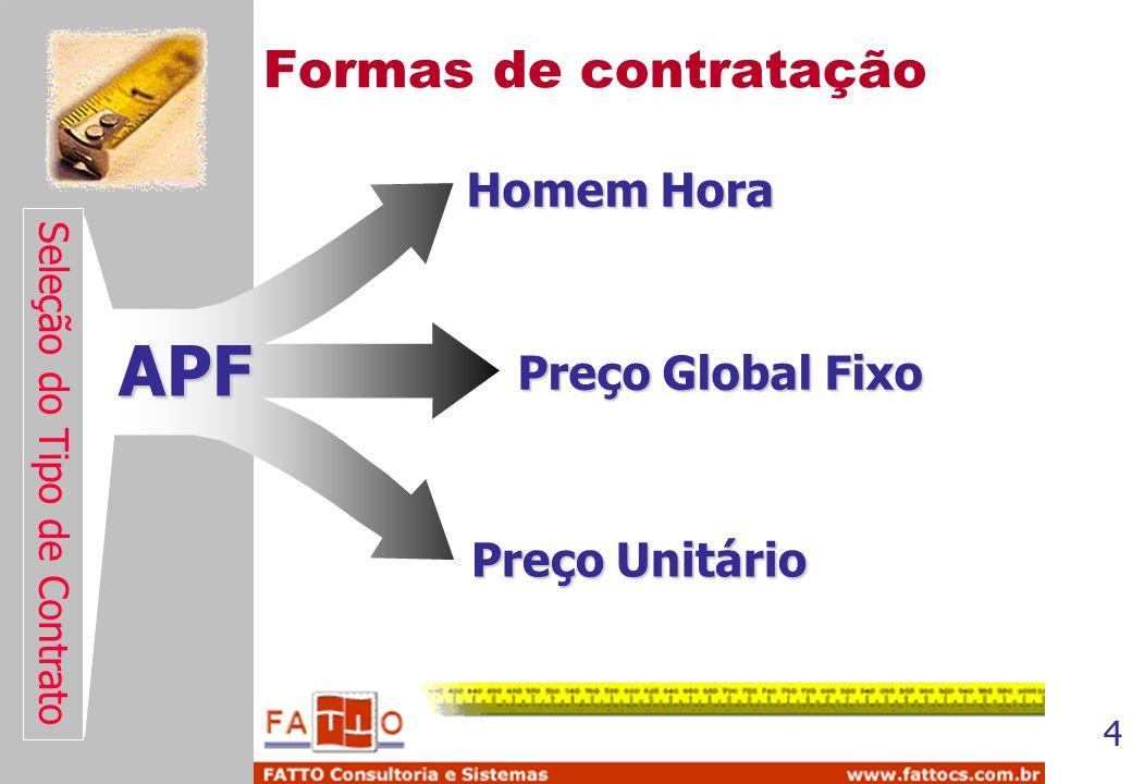 4 Formas de contratação Homem Hora Preço Global Fixo Preço Unitário Seleção do Tipo de Contrato APF