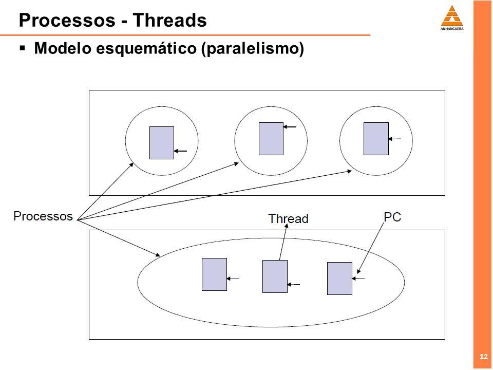12 Processos - Threads Modelo esquemático (paralelismo)