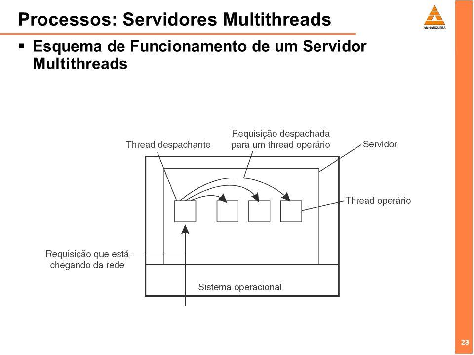 23 Processos: Servidores Multithreads Esquema de Funcionamento de um Servidor Multithreads