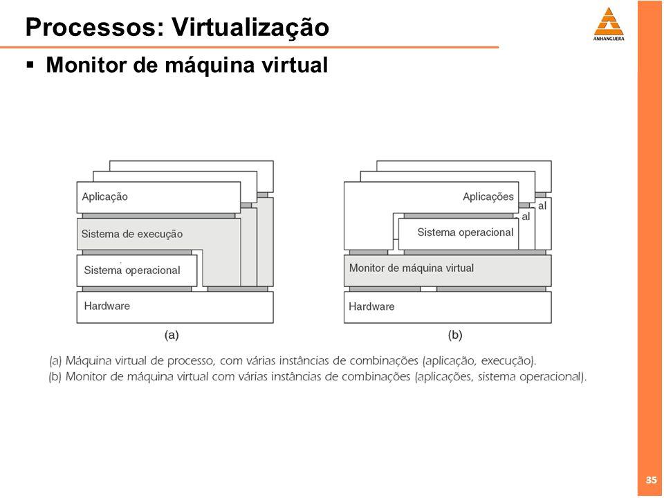 35 Processos: Virtualização Monitor de máquina virtual