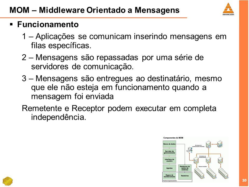 10 MOM – Middleware Orientado a Mensagens Funcionamento 1 – Aplicações se comunicam inserindo mensagens em filas específicas. 2 – Mensagens são repass