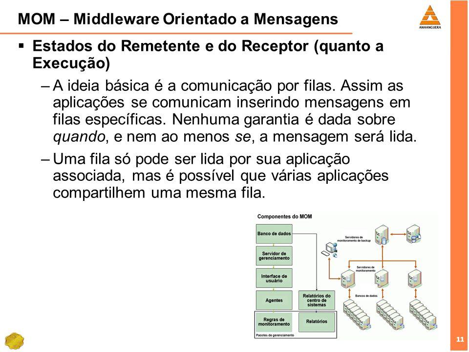 11 MOM – Middleware Orientado a Mensagens Estados do Remetente e do Receptor (quanto a Execução) –A ideia básica é a comunicação por filas. Assim as a