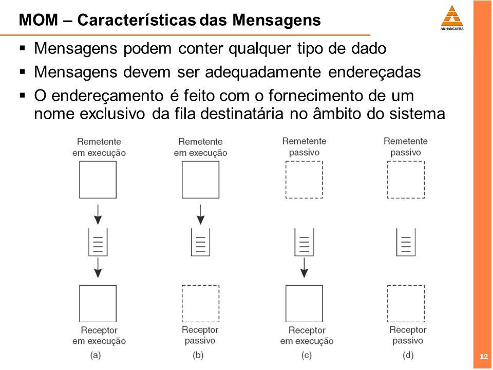 12 MOM – Características das Mensagens Mensagens podem conter qualquer tipo de dado Mensagens devem ser adequadamente endereçadas O endereçamento é fe