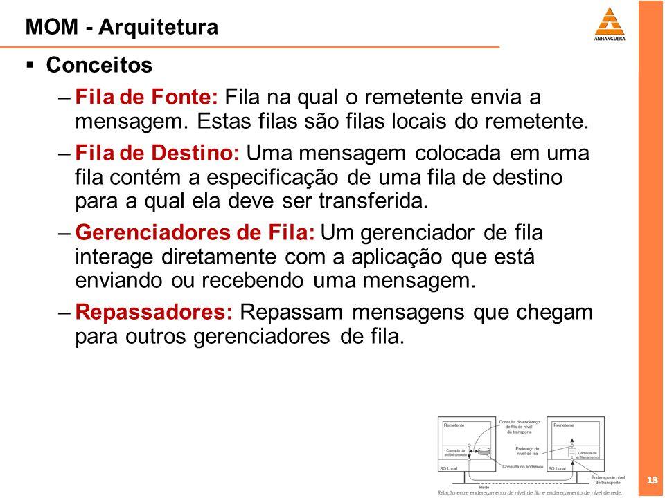 13 MOM - Arquitetura Conceitos –Fila de Fonte: Fila na qual o remetente envia a mensagem. Estas filas são filas locais do remetente. –Fila de Destino: