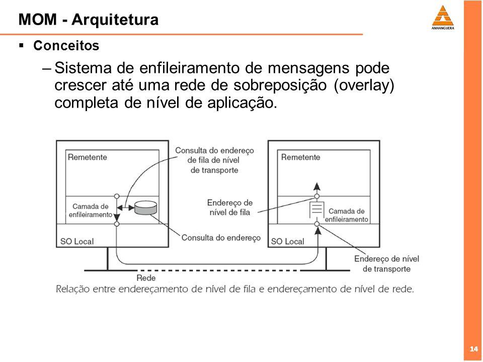 14 MOM - Arquitetura Conceitos –Sistema de enfileiramento de mensagens pode crescer até uma rede de sobreposição (overlay) completa de nível de aplica
