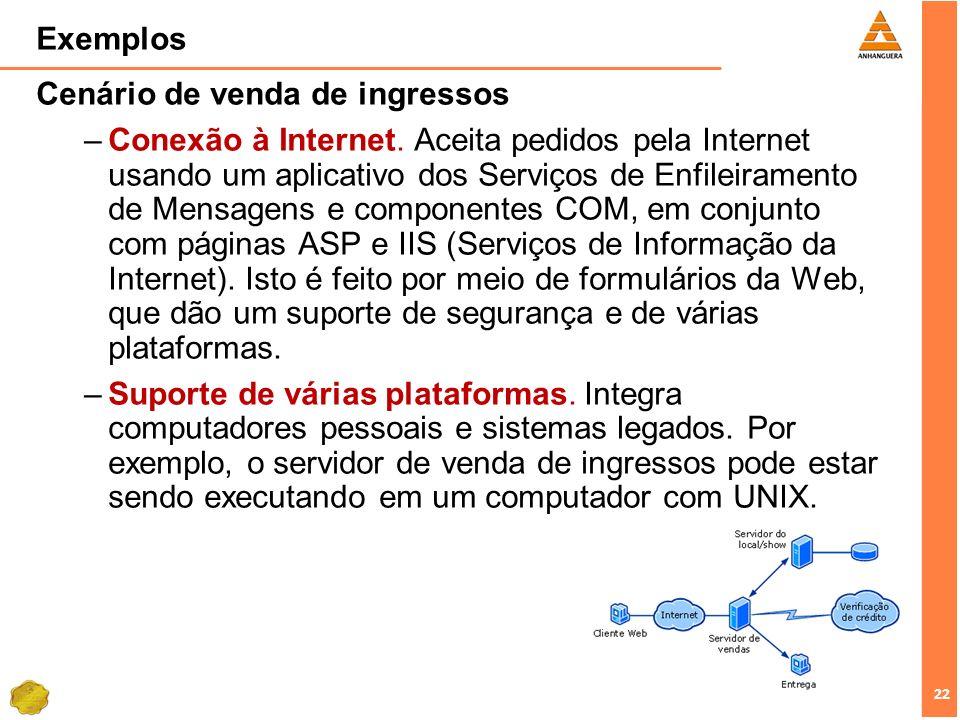 22 Exemplos Cenário de venda de ingressos –Conexão à Internet. Aceita pedidos pela Internet usando um aplicativo dos Serviços de Enfileiramento de Men