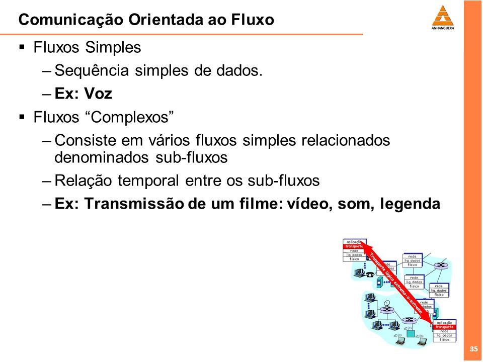 35 Comunicação Orientada ao Fluxo Fluxos Simples –Sequência simples de dados. –Ex: Voz Fluxos Complexos –Consiste em vários fluxos simples relacionado