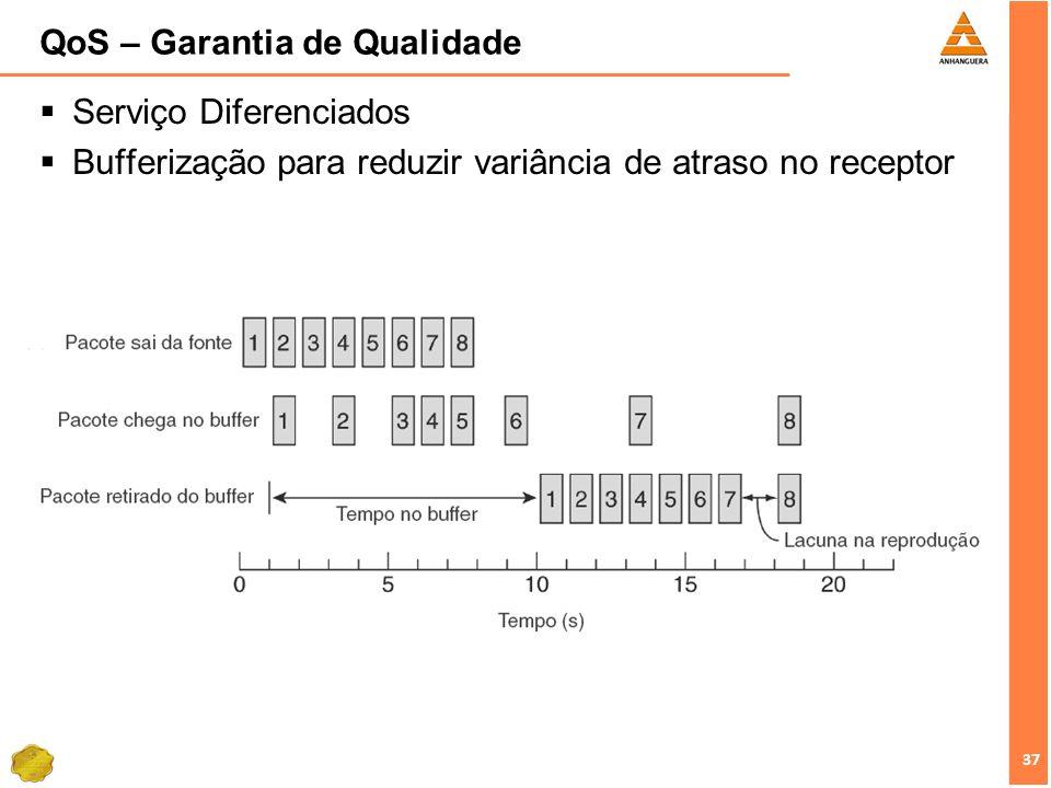 37 QoS – Garantia de Qualidade Serviço Diferenciados Bufferização para reduzir variância de atraso no receptor