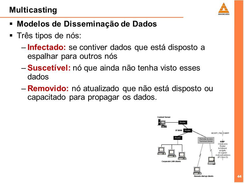 44 Multicasting Modelos de Disseminação de Dados Três tipos de nós: –Infectado: se contiver dados que está disposto a espalhar para outros nós –Suscet