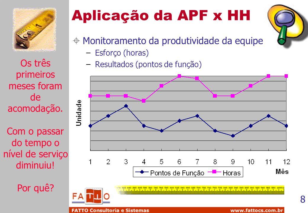 8 Aplicação da APF x HH Monitoramento da produtividade da equipe –Esforço (horas) –Resultados (pontos de função) Os três primeiros meses foram de acom