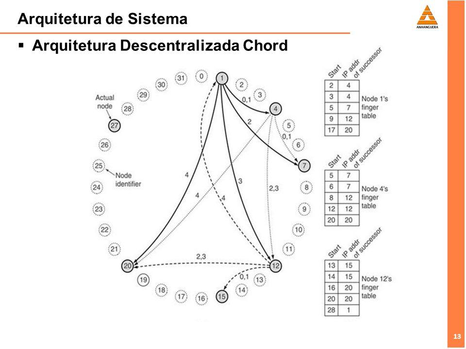 13 Arquitetura de Sistema Arquitetura Descentralizada Chord