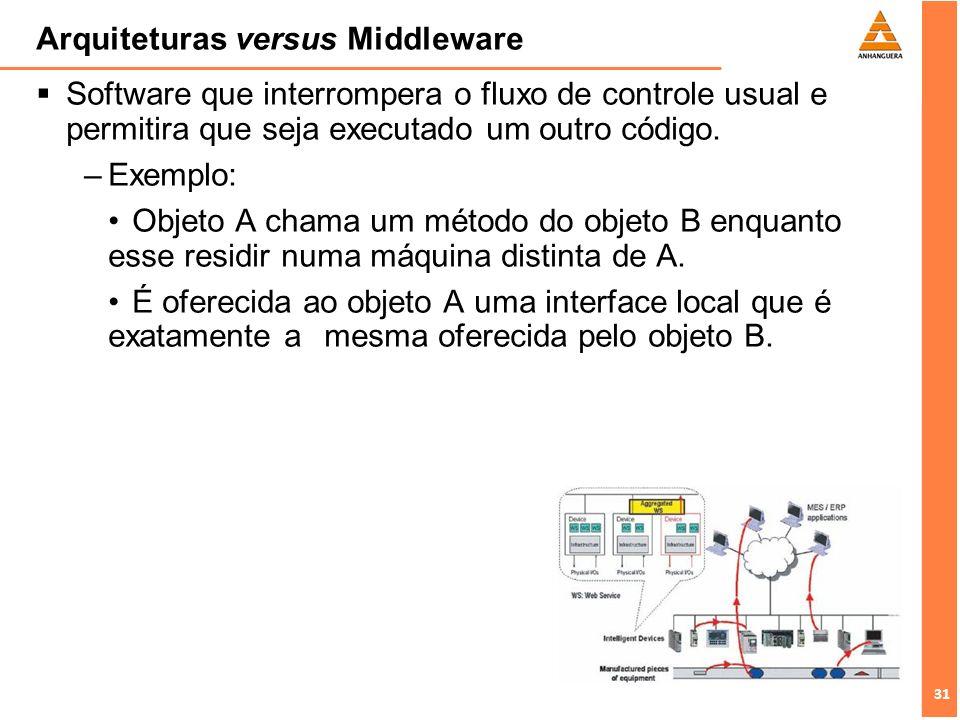 31 Arquiteturas versus Middleware Software que interrompera o fluxo de controle usual e permitira que seja executado um outro código. –Exemplo: Objeto