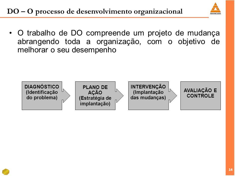 14 O trabalho de DO compreende um projeto de mudança abrangendo toda a organização, com o objetivo de melhorar o seu desempenho DIAGNÓSTICO (Identific